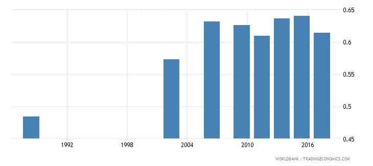 senegal adult literacy rate population 15 years gender parity index gpi wb data