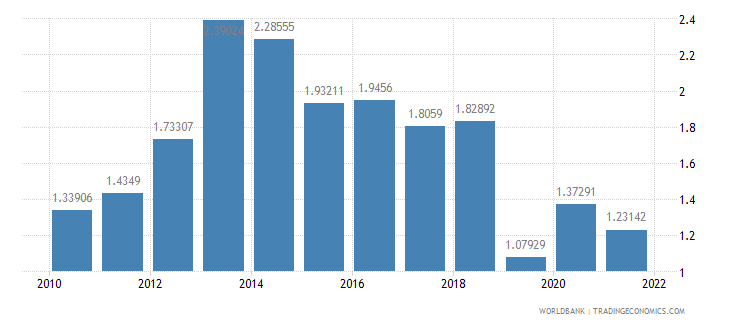 senegal agricultural raw materials exports percent of merchandise exports wb data