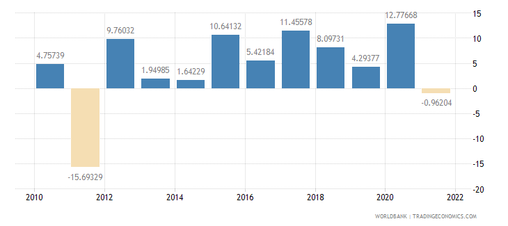 senegal agriculture value added annual percent growth wb data