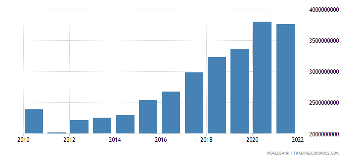 senegal agriculture value added constant 2000 us dollar wb data