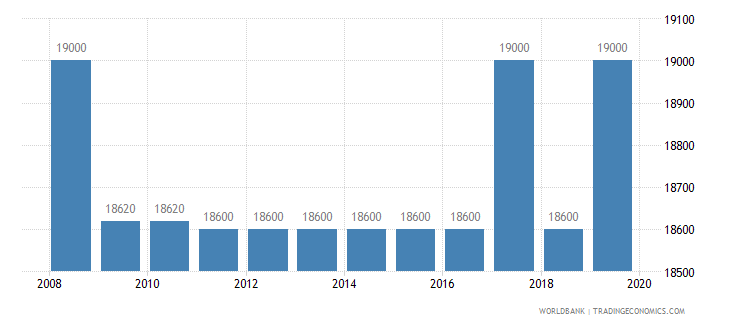 senegal armed forces personnel total wb data