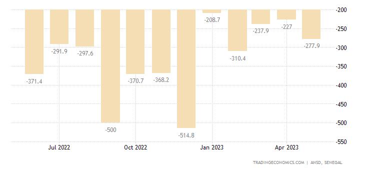 Senegal Balance of Trade