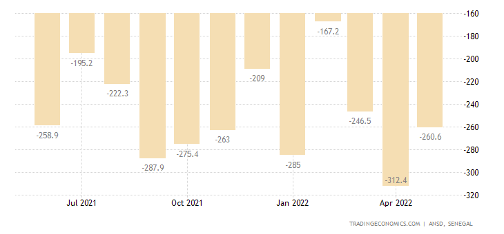 Senegal Balance of Trade