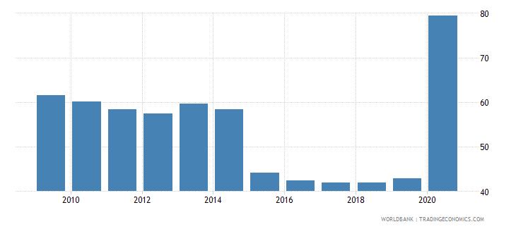 senegal bank concentration percent wb data