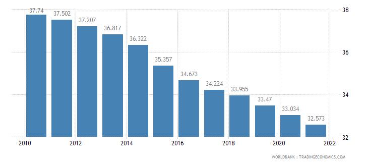 senegal birth rate crude per 1 000 people wb data
