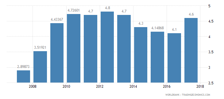 senegal burden of customs procedure wef 1 extremely inefficient to 7 extremely efficient wb data
