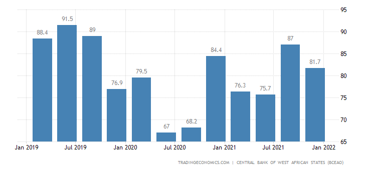 Senegal Capacity Utilization