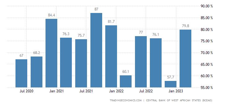 Senegal Capacity Utilization