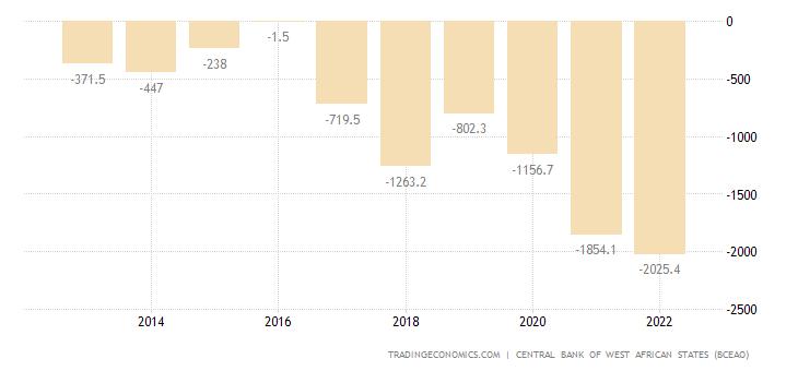 Senegal Capital Flows