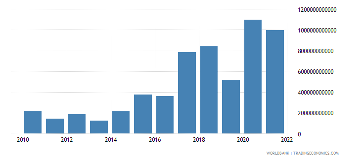 senegal changes in inventories constant lcu wb data