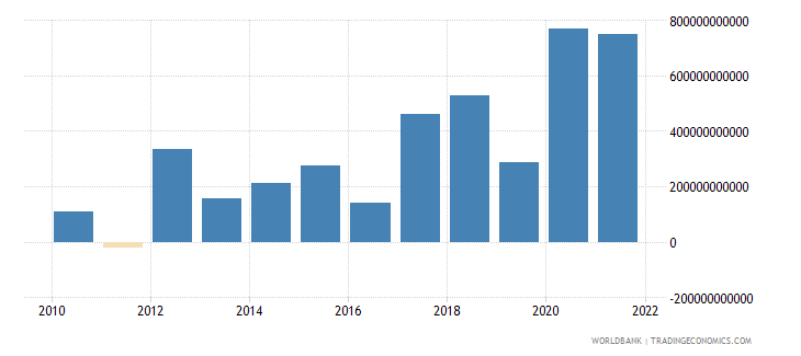 senegal changes in inventories current lcu wb data
