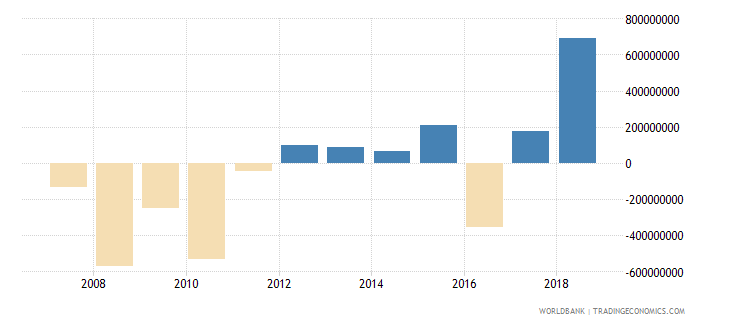 senegal changes in net reserves bop us dollar wb data
