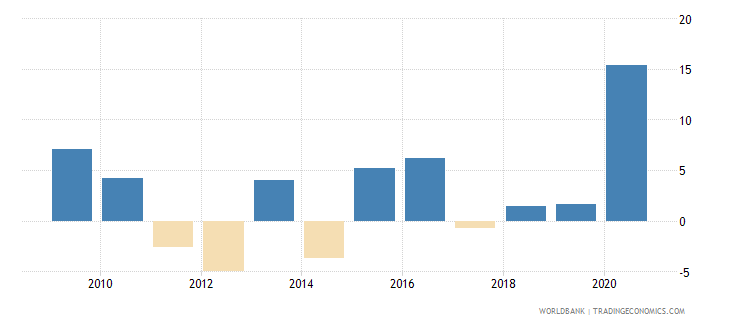 senegal claims on central government annual growth as percent of broad money wb data