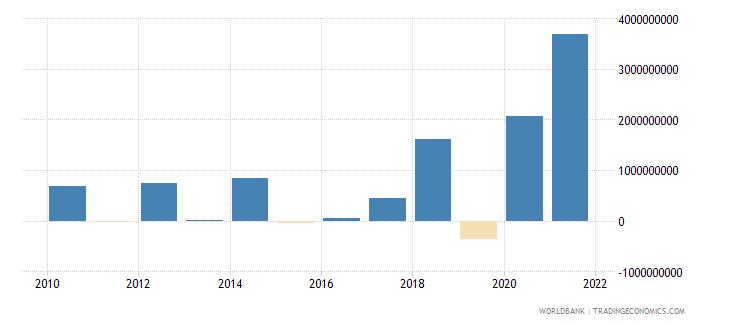senegal commercial banks and other lending ppg  plus  png nfl us dollar wb data