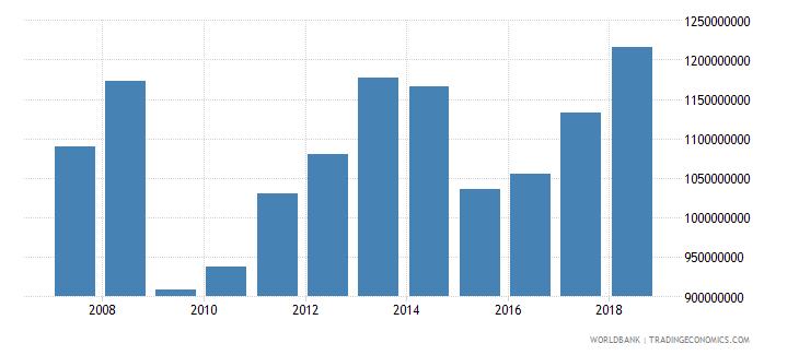 senegal commercial service exports us dollar wb data