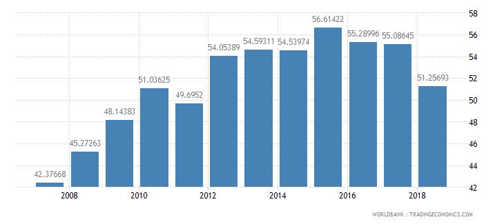 senegal communications computer etc percent of service exports bop wb data