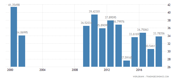 senegal compensation of employees percent of expense wb data
