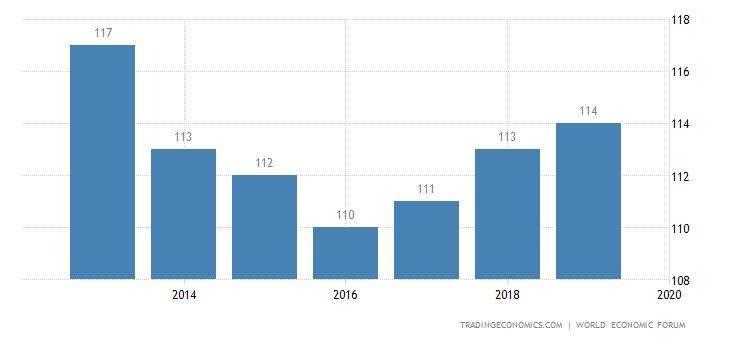 Senegal Competitiveness Rank
