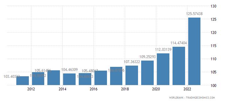 senegal consumer price index 2005  100 wb data