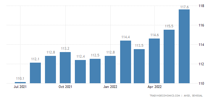 Senegal Consumer Price Index Cpi