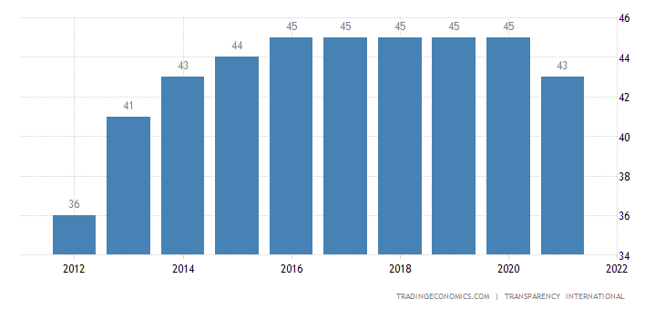 Senegal Corruption Index