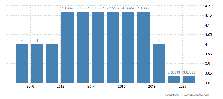 senegal cpia economic management cluster average 1 low to 6 high wb data