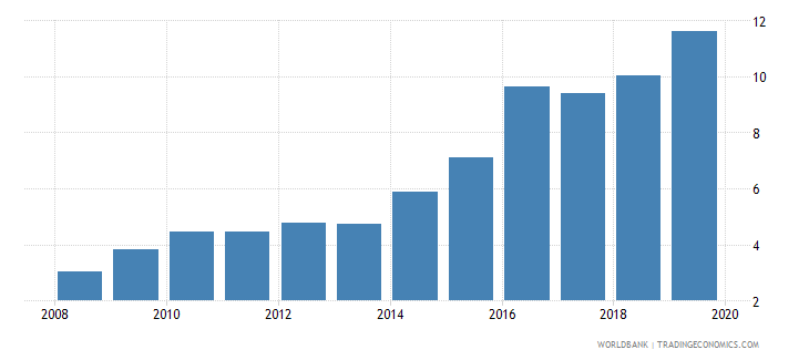 senegal credit to government and state owned enterprises to gdp percent wb data