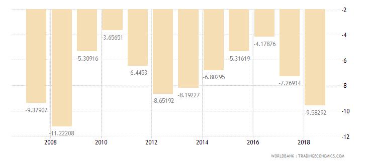 senegal current account balance percent of gdp wb data