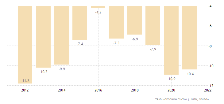 Senegal Current Account to GDP
