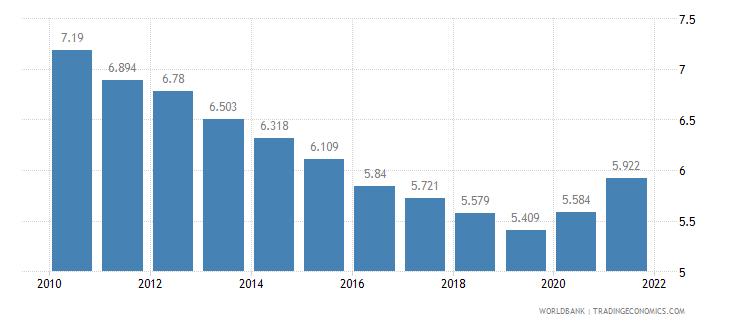 senegal death rate crude per 1 000 people wb data