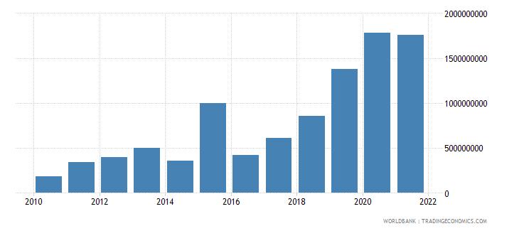 senegal debt service on external debt total tds us dollar wb data