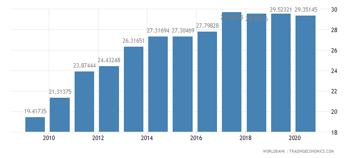senegal domestic credit to private sector percent of gdp wb data