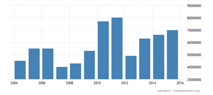 senegal electricity production from renewable sources excluding hydroelectric kwh wb data
