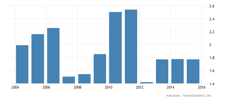 senegal electricity production from renewable sources excluding hydroelectric percent of total wb data