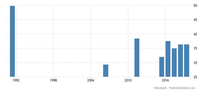 senegal employment to population ratio 15 female percent national estimate wb data