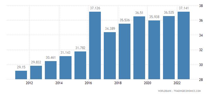 senegal employment to population ratio 15 plus  female percent wb data