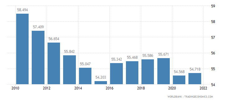 senegal employment to population ratio 15 plus  male percent wb data