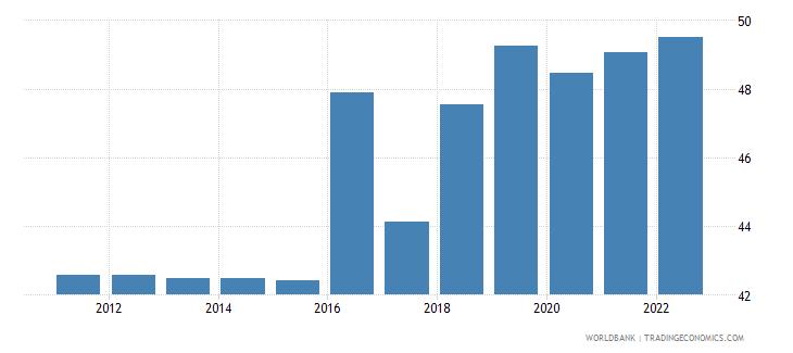 senegal employment to population ratio 15 plus  total percent wb data