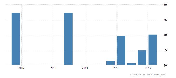 senegal employment to population ratio ages 15 24 male percent national estimate wb data