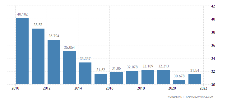 senegal employment to population ratio ages 15 24 male percent wb data