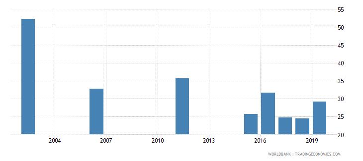 senegal employment to population ratio ages 15 24 total percent national estimate wb data