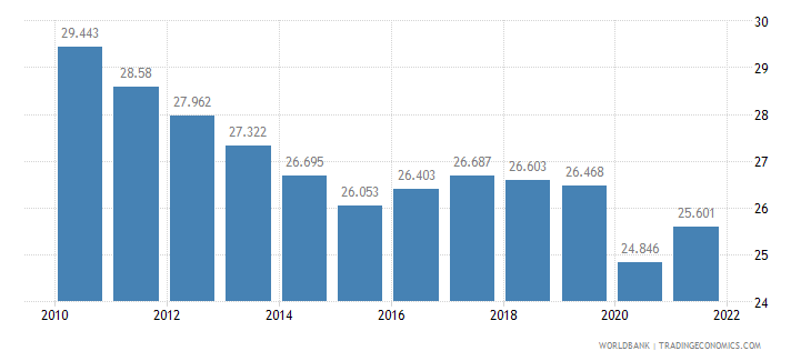 senegal employment to population ratio ages 15 24 total percent wb data