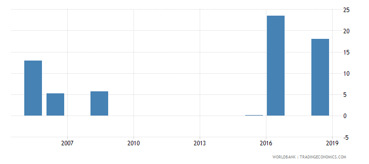 senegal expenditure on education not allocated by level as percent of government expenditure on education percent wb data