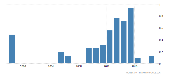 senegal expenditure on pre primary as percent of total government expenditure percent wb data