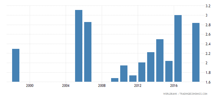 senegal expenditure on upper secondary as percent of total government expenditure percent wb data