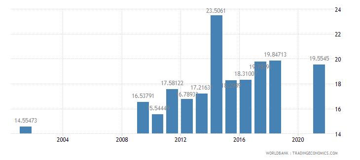 senegal expense percent of gdp wb data