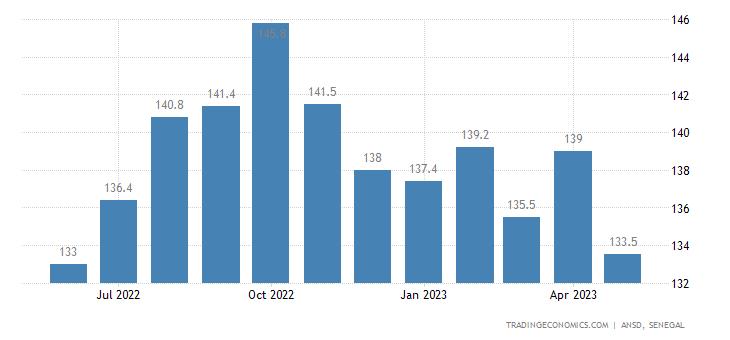Senegal Export Prices