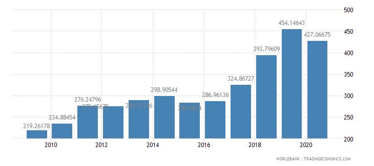 senegal export value index 2000  100 wb data