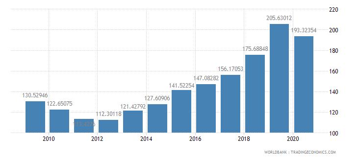 senegal export volume index 2000  100 wb data