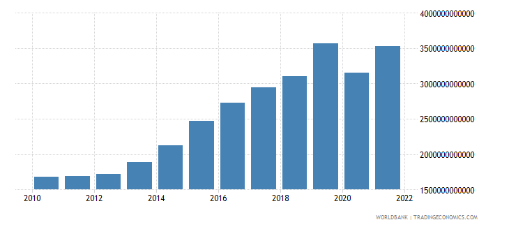 senegal exports as a capacity to import constant lcu wb data
